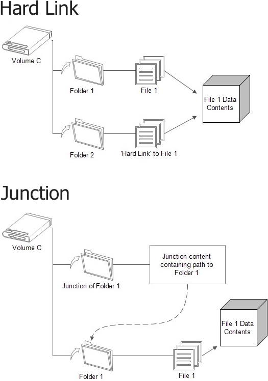 2brightsparks Articles Understanding Ntfs Hard Links Junctions